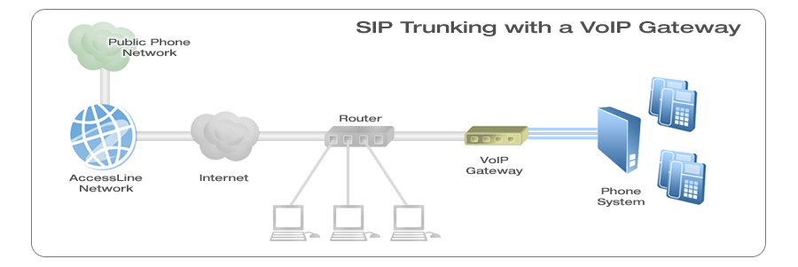 Knoxville voip business phone line service how sip trunking works knoxville voip sip gateway diagram ccuart Images
